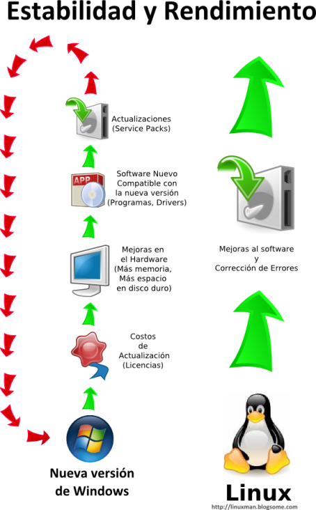 Comportamiento Software